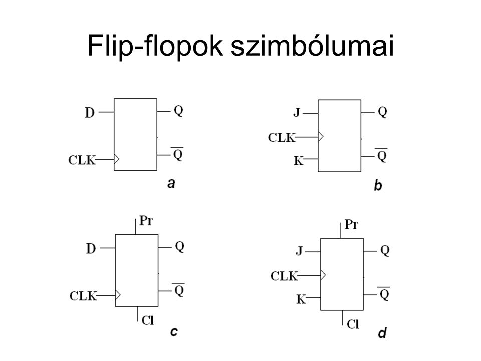 Flip-flopok szimbólumai