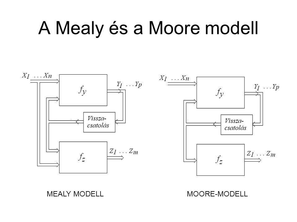 A Mealy és a Moore modell