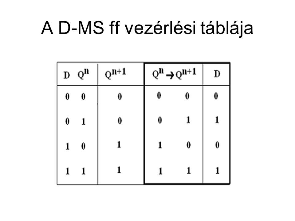 A D-MS ff vezérlési táblája