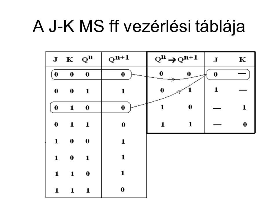A J-K MS ff vezérlési táblája