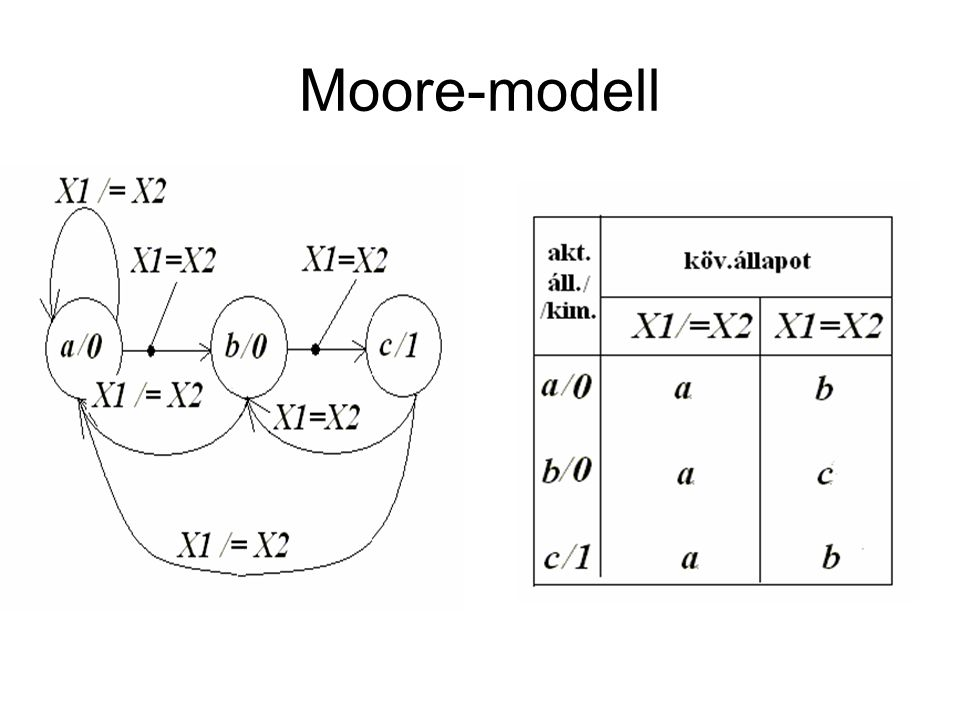 Moore-modell