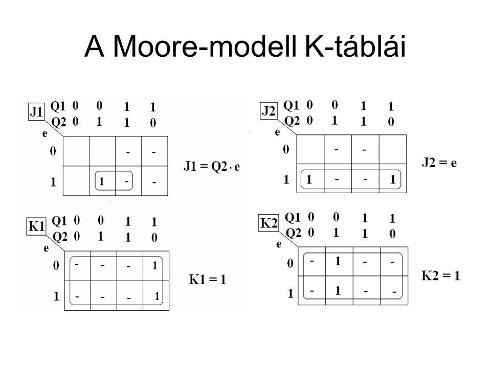 A Moore-modell K-táblái