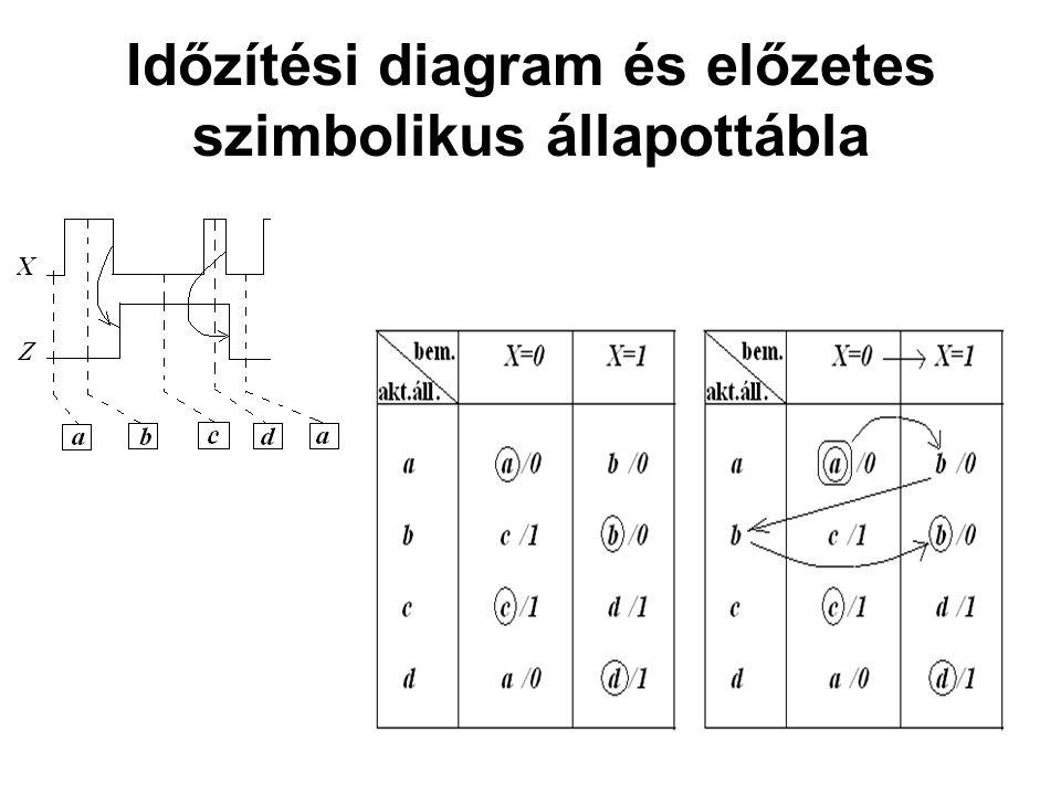 Időzítési diagram és előzetes szimbolikus állapottábla