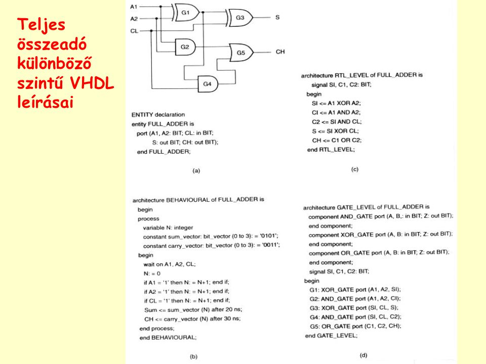 Teljes összeadó különböző szintű VHDL leírásai