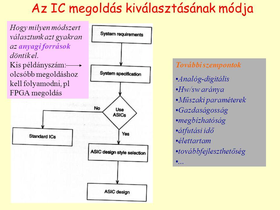 Az IC megoldás kiválasztásának módja