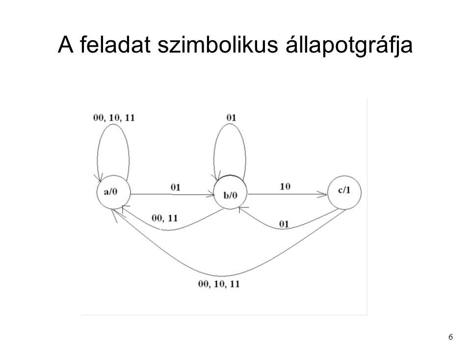A feladat szimbolikus állapotgráfja