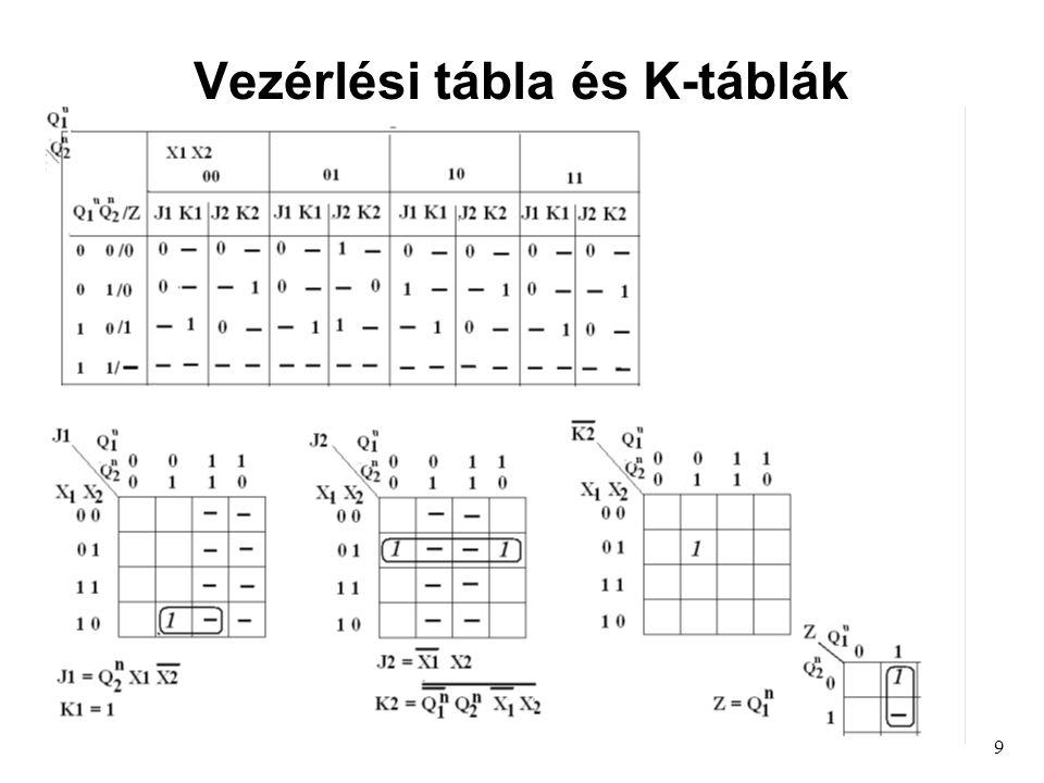 Vezérlési tábla és K-táblák