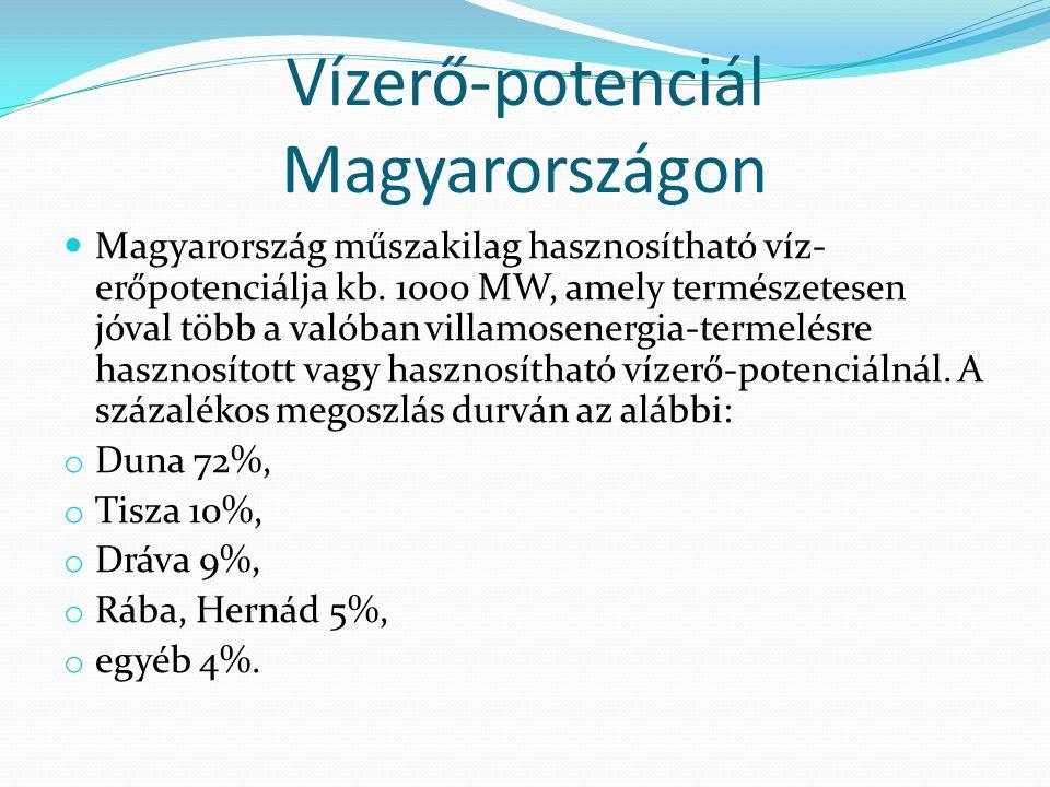Vízerő-potenciál Magyarországon