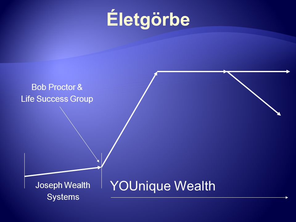 Életgörbe YOUnique Wealth Bob Proctor & Life Success Group