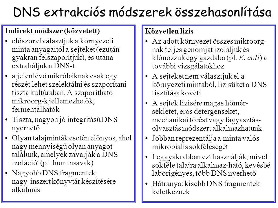DNS extrakciós módszerek összehasonlítása