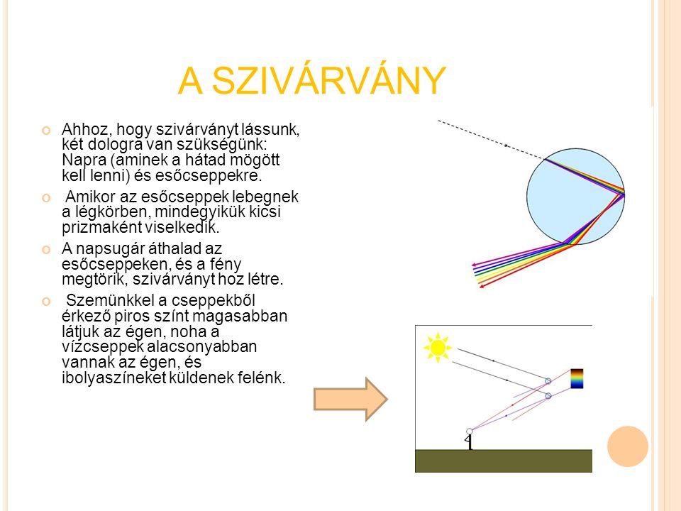 A SZIVÁRVÁNY Ahhoz, hogy szivárványt lássunk, két dologra van szükségünk: Napra (aminek a hátad mögött kell lenni) és esőcseppekre.