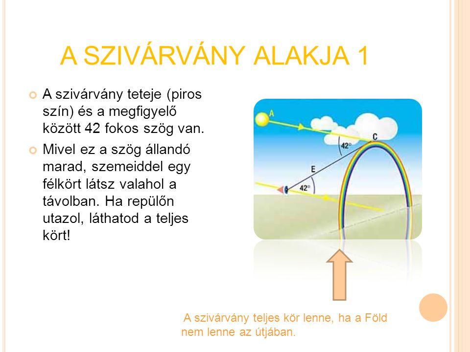 A SZIVÁRVÁNY ALAKJA 1 A szivárvány teteje (piros szín) és a megfigyelő között 42 fokos szög van.