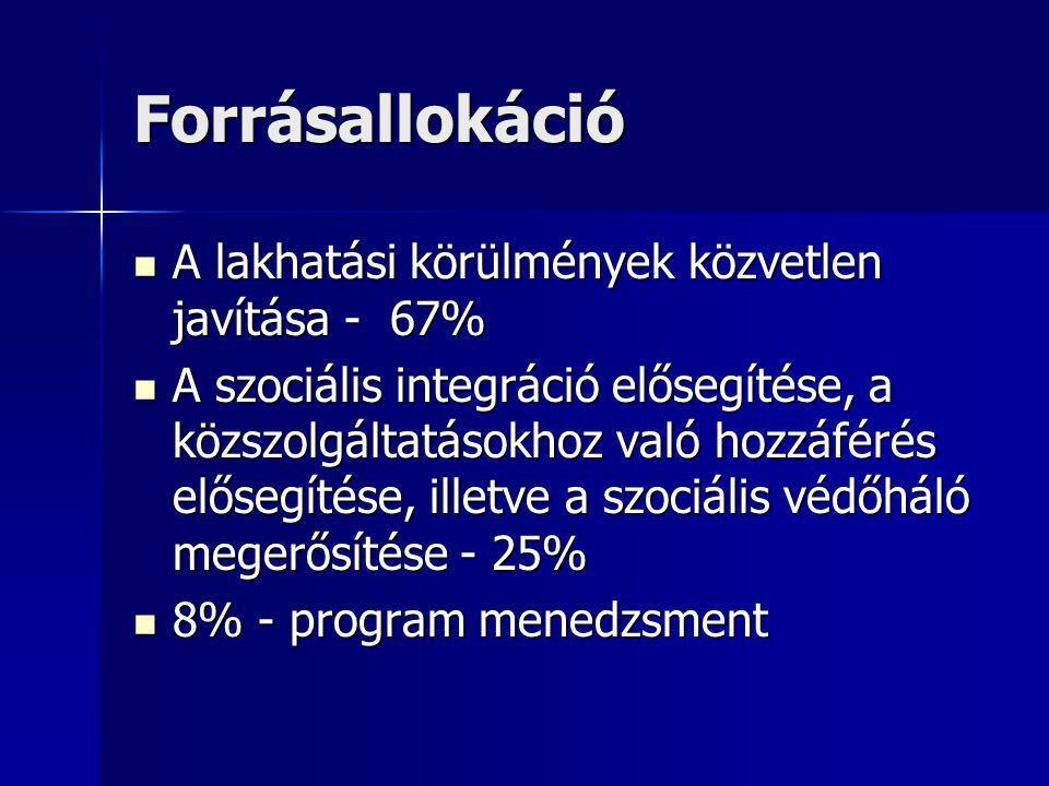 Forrásallokáció A lakhatási körülmények közvetlen javítása - 67%