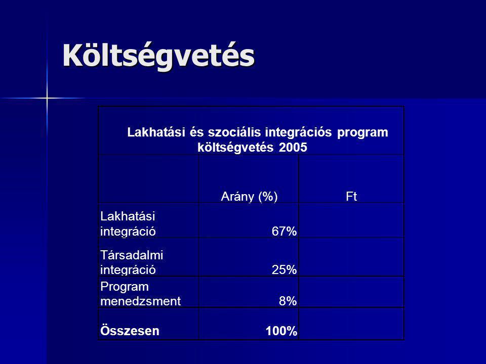Költségvetés Arány (%) Ft Lakhatási integráció 67% Társadalmi 25%