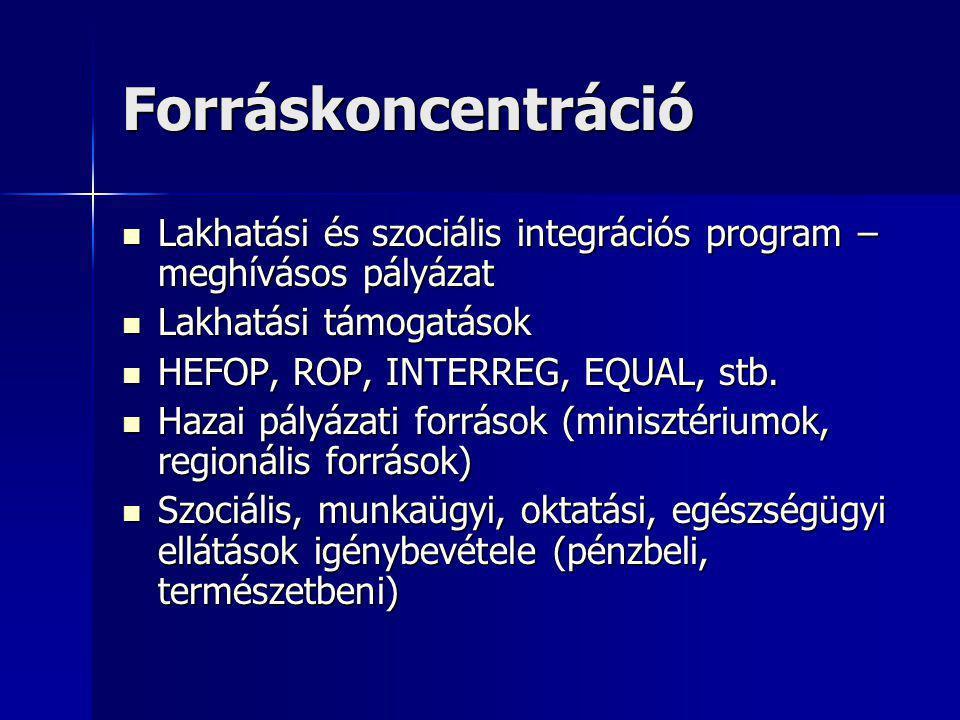Forráskoncentráció Lakhatási és szociális integrációs program – meghívásos pályázat. Lakhatási támogatások.