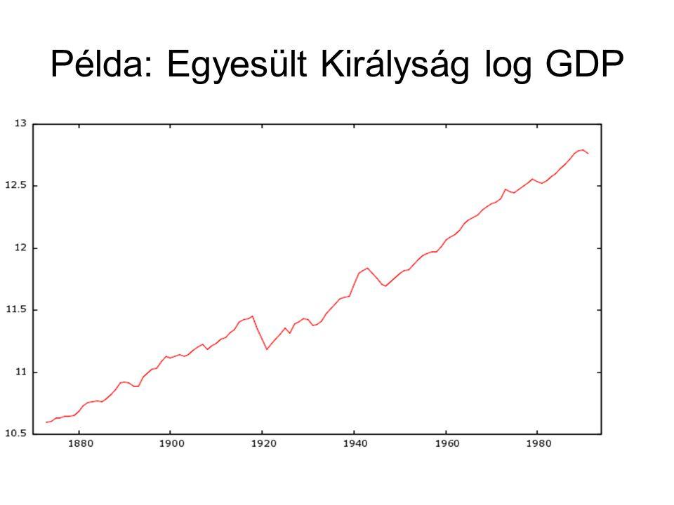 Példa: Egyesült Királyság log GDP