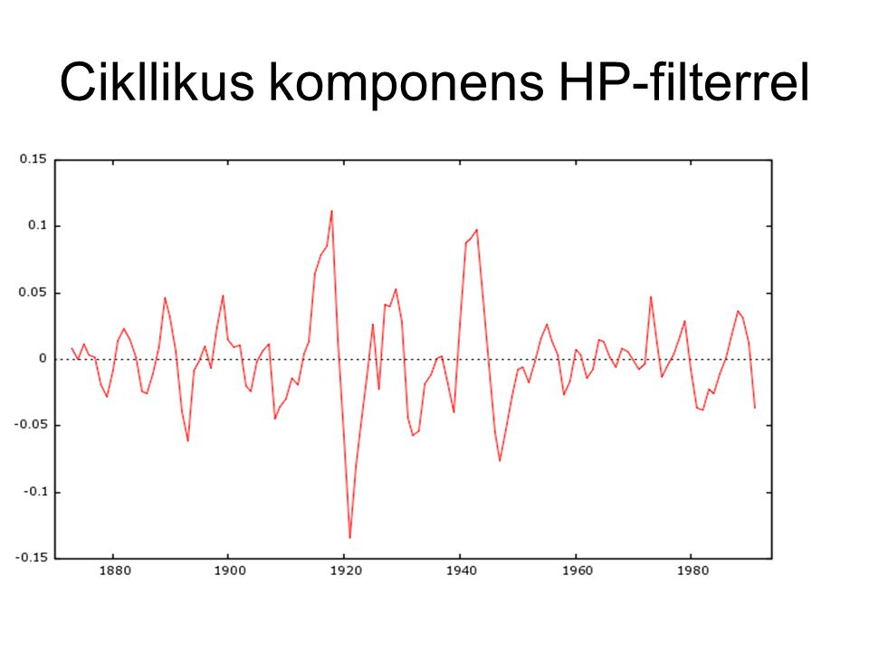 Cikllikus komponens HP-filterrel