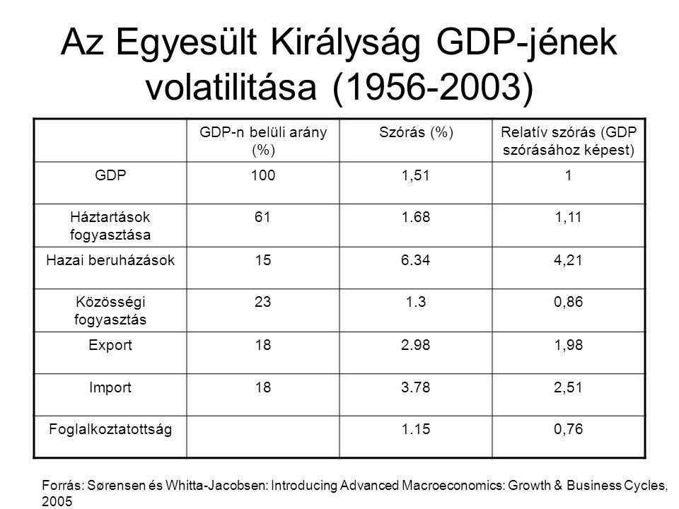 Az Egyesült Királyság GDP-jének volatilitása (1956-2003)