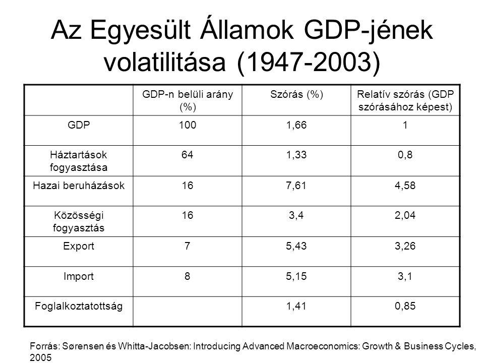 Az Egyesült Államok GDP-jének volatilitása (1947-2003)
