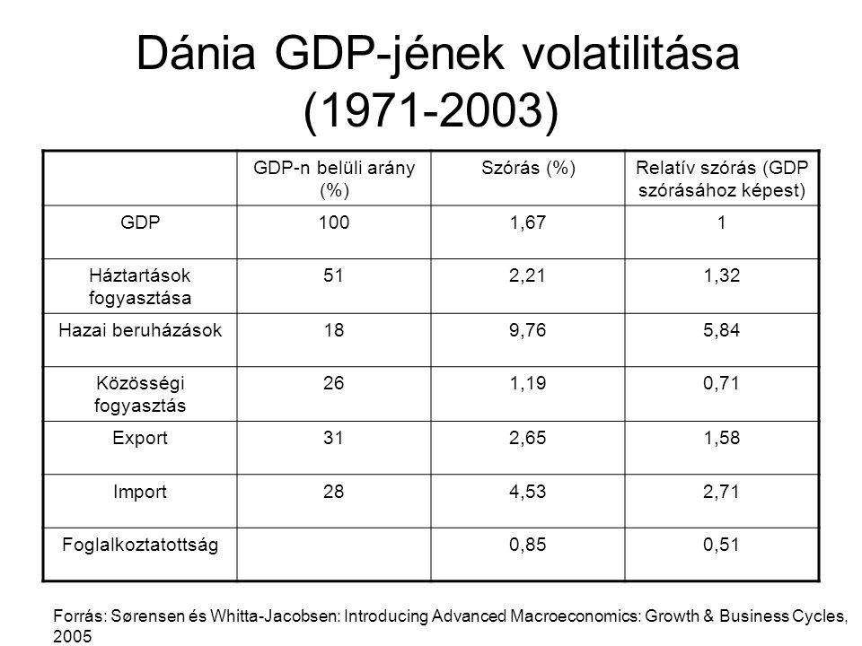 Dánia GDP-jének volatilitása (1971-2003)