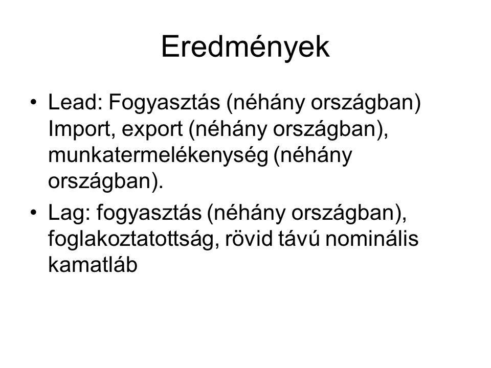 Eredmények Lead: Fogyasztás (néhány országban) Import, export (néhány országban), munkatermelékenység (néhány országban).
