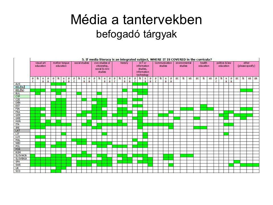 Média a tantervekben befogadó tárgyak