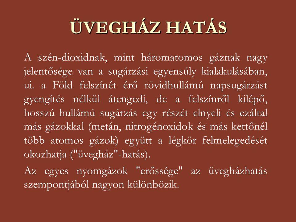 ÜVEGHÁZ HATÁS