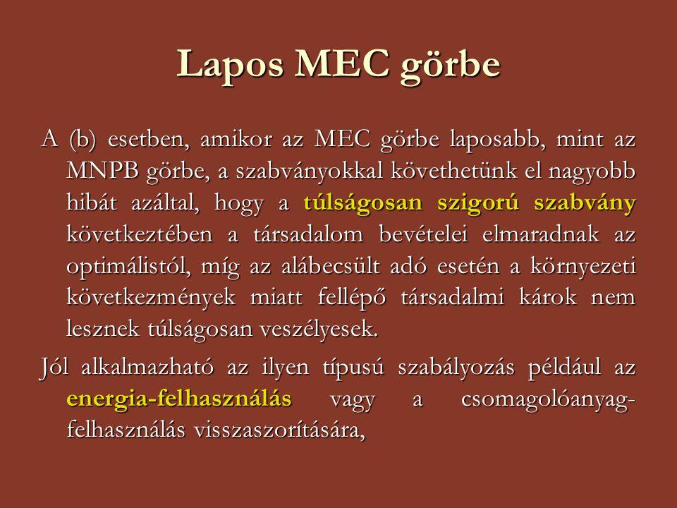 Lapos MEC görbe