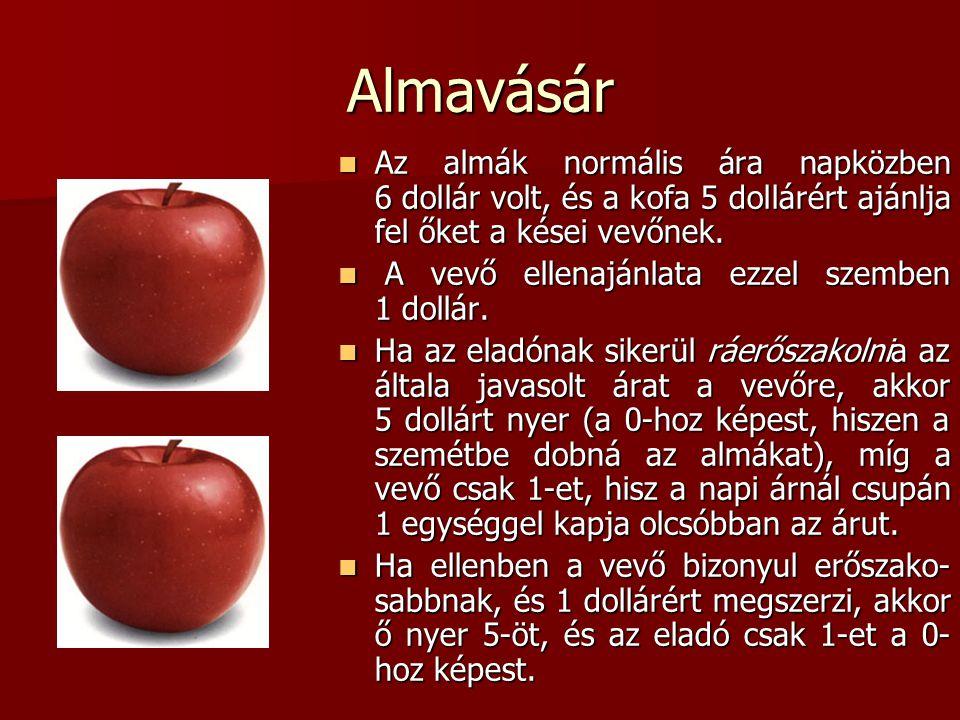 Almavásár Az almák normális ára napközben 6 dollár volt, és a kofa 5 dollárért ajánlja fel őket a kései vevőnek.