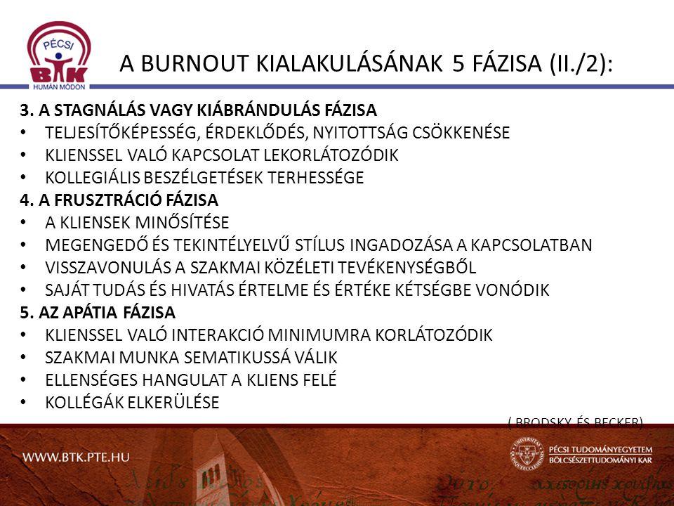 A BURNOUT KIALAKULÁSÁNAK 5 FÁZISA (II./2):