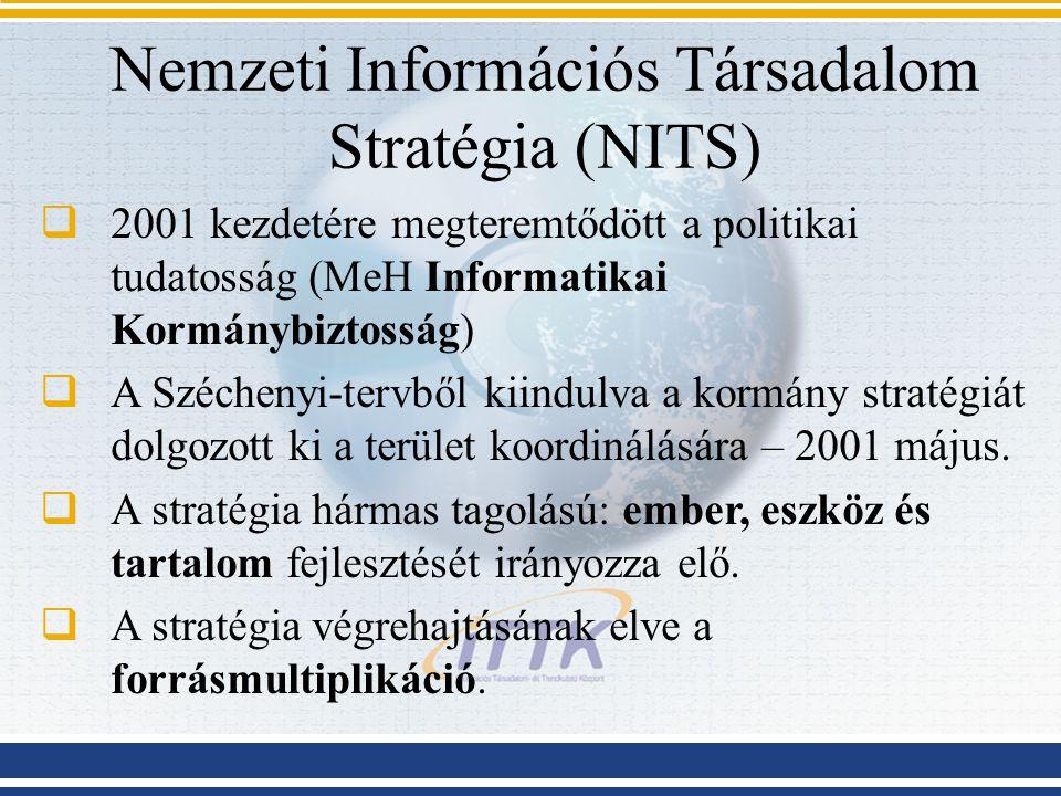 Nemzeti Információs Társadalom Stratégia (NITS)