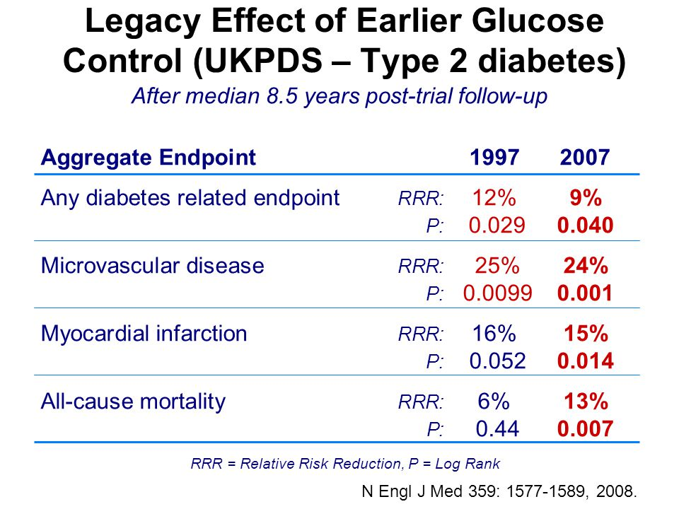 Legacy Effect of Earlier Glucose Control (UKPDS – Type 2 diabetes)