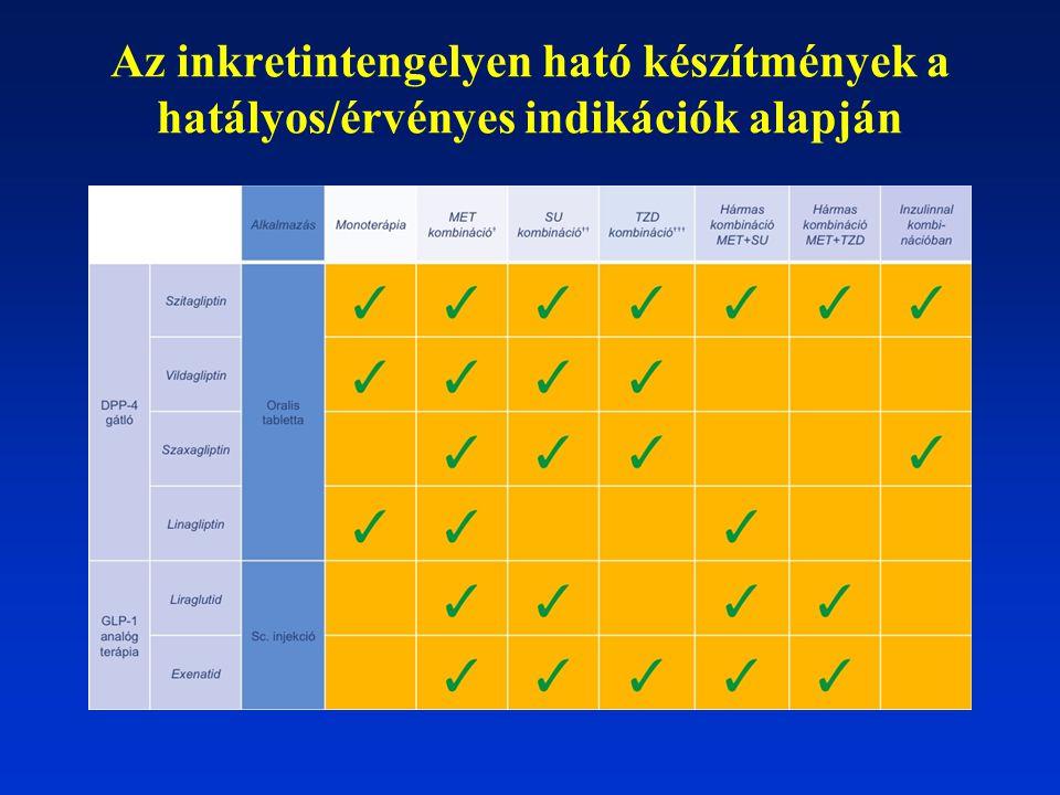 Az inkretintengelyen ható készítmények a hatályos/érvényes indikációk alapján