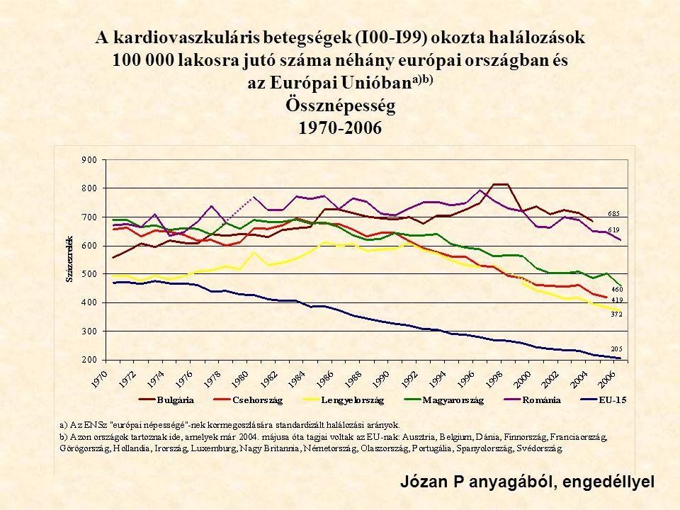 A kardiovaszkuláris betegségek (I00-I99) okozta halálozások 100 000 lakosra jutó száma néhány európai országban és az Európai Unióbana)b) Össznépesség 1970-2006