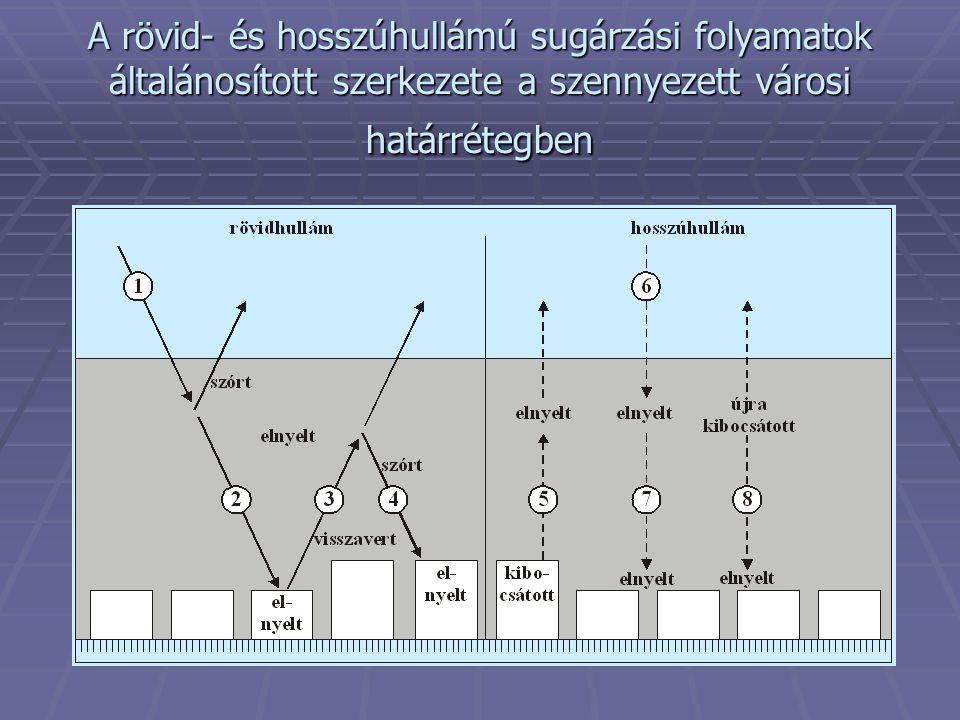 A rövid- és hosszúhullámú sugárzási folyamatok általánosított szerkezete a szennyezett városi határrétegben