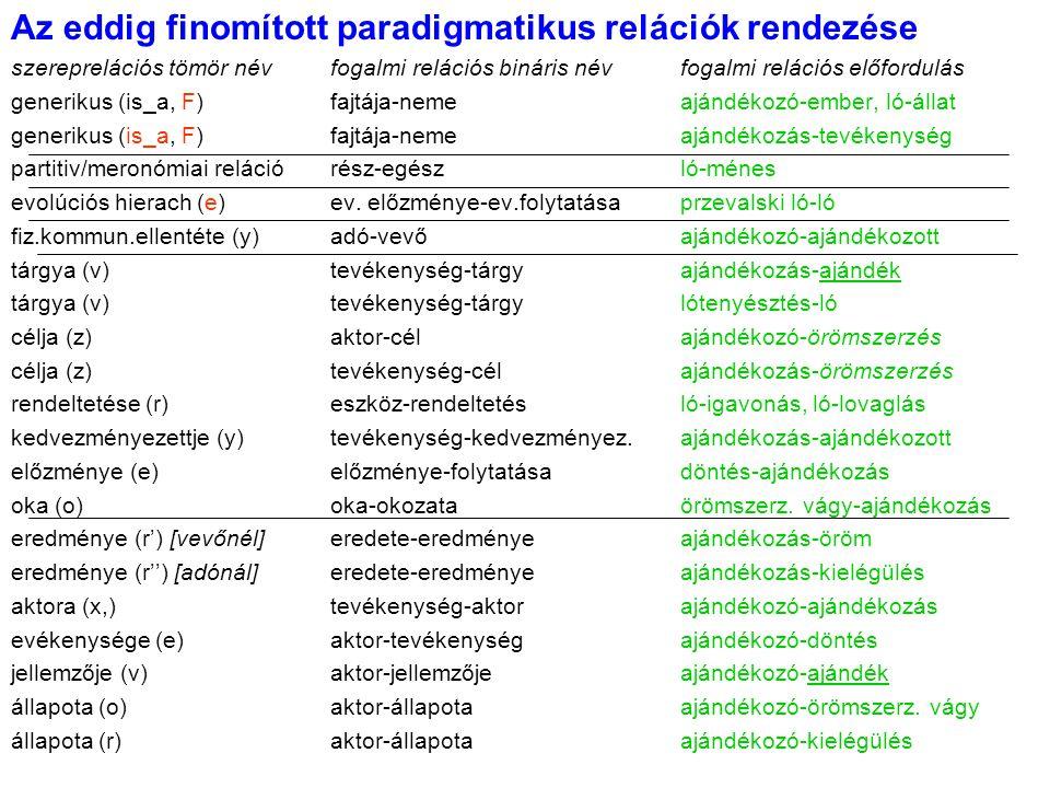 Az eddig finomított paradigmatikus relációk rendezése