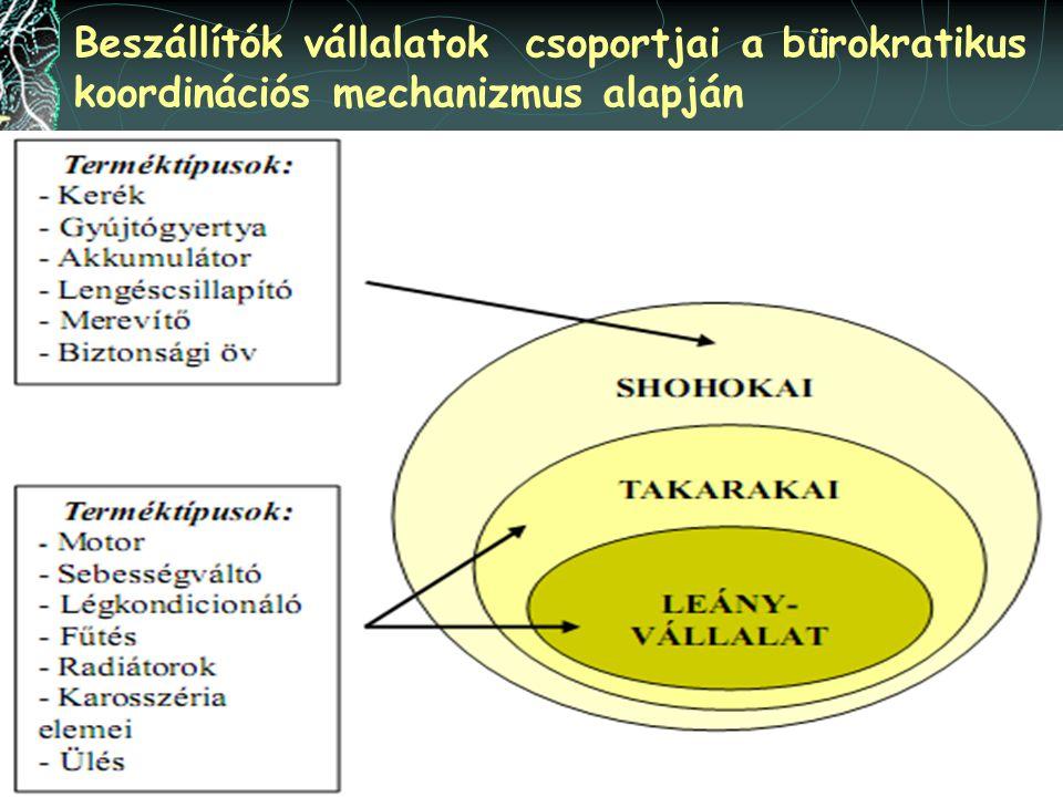 Beszállítók vállalatok csoportjai a bürokratikus koordinációs mechanizmus alapján