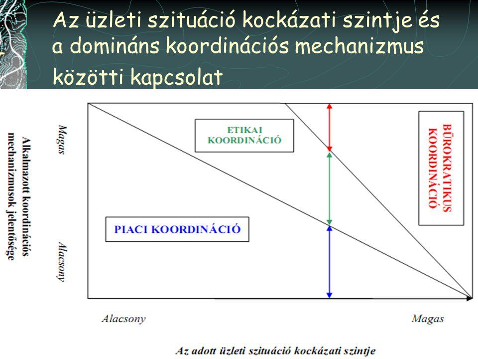 Az üzleti szituáció kockázati szintje és a domináns koordinációs mechanizmus közötti kapcsolat
