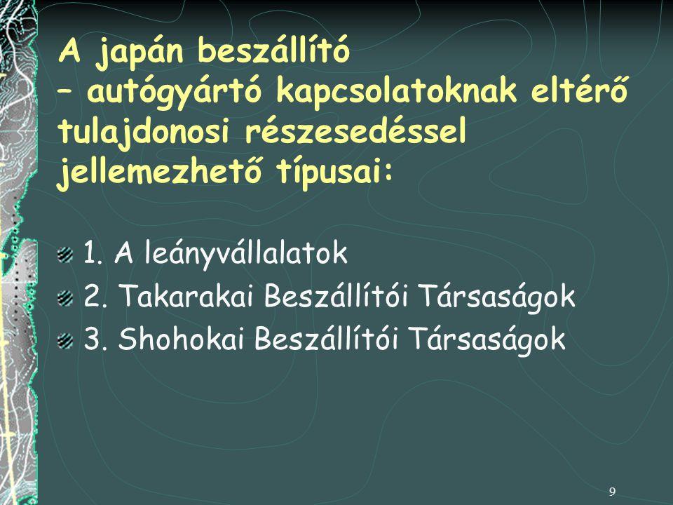 A japán beszállító – autógyártó kapcsolatoknak eltérő tulajdonosi részesedéssel jellemezhető típusai: