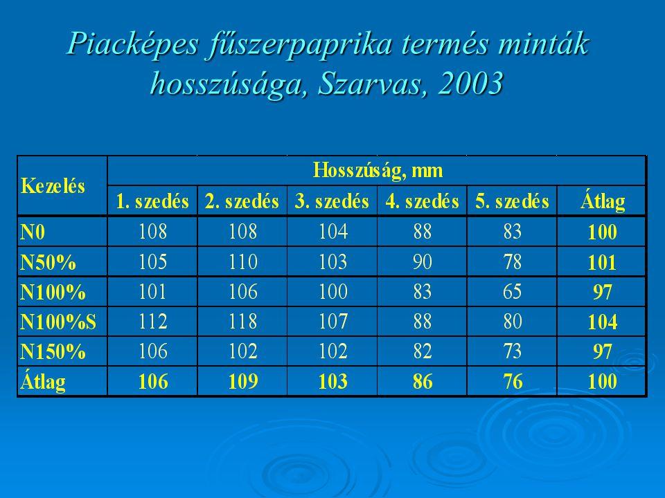 Piacképes fűszerpaprika termés minták hosszúsága, Szarvas, 2003