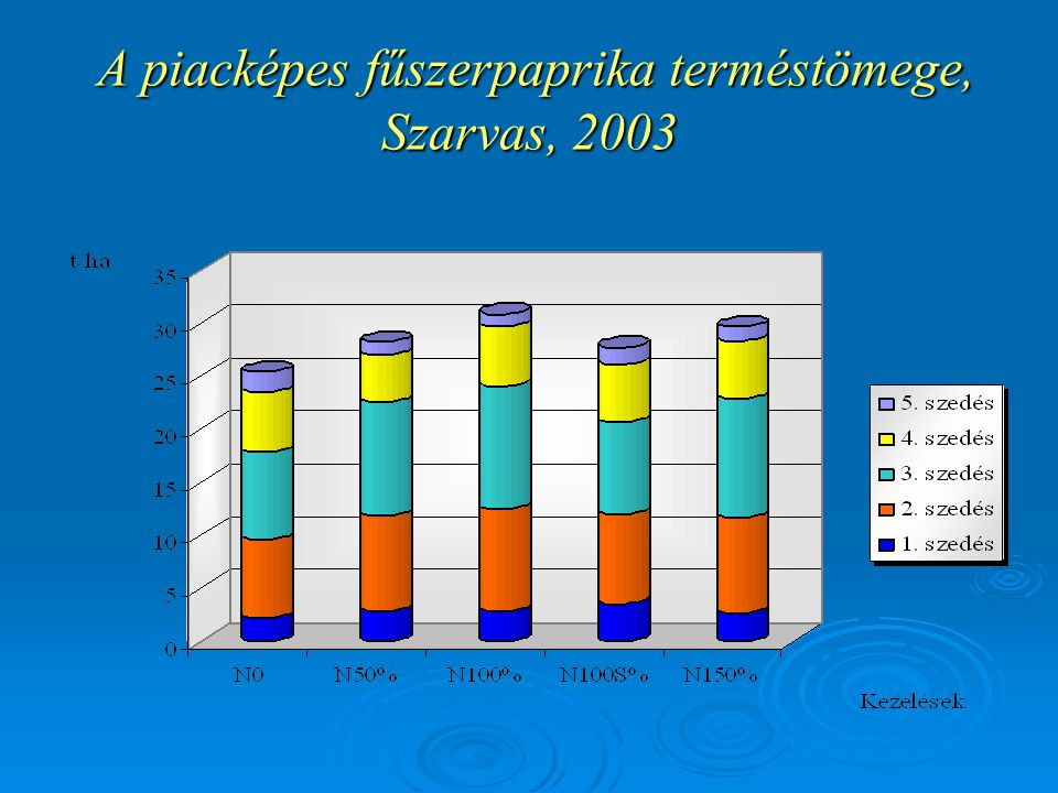 A piacképes fűszerpaprika terméstömege, Szarvas, 2003