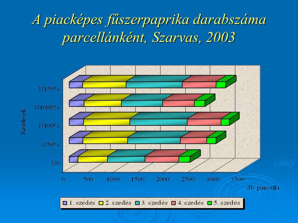 A piacképes fűszerpaprika darabszáma parcellánként, Szarvas, 2003