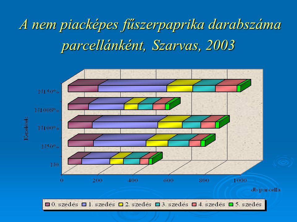 A nem piacképes fűszerpaprika darabszáma parcellánként, Szarvas, 2003