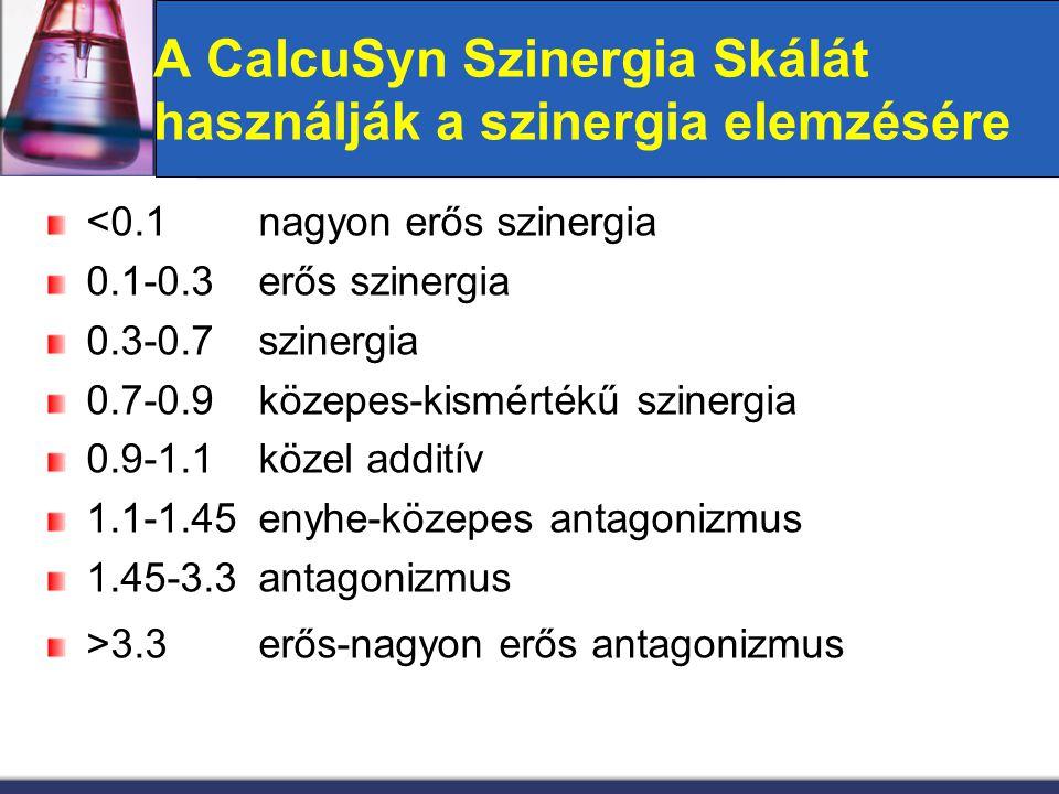A CalcuSyn Szinergia Skálát használják a szinergia elemzésére