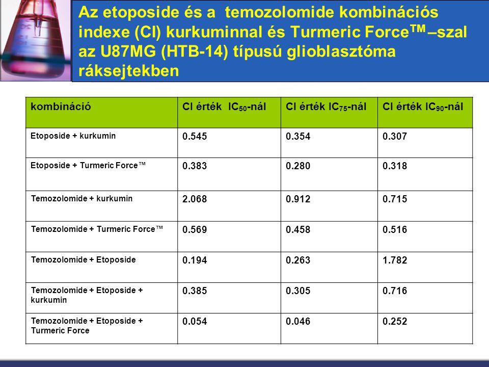 Az etoposide és a temozolomide kombinációs indexe (CI) kurkuminnal és Turmeric ForceTM –szal az U87MG (HTB-14) típusú glioblasztóma ráksejtekben
