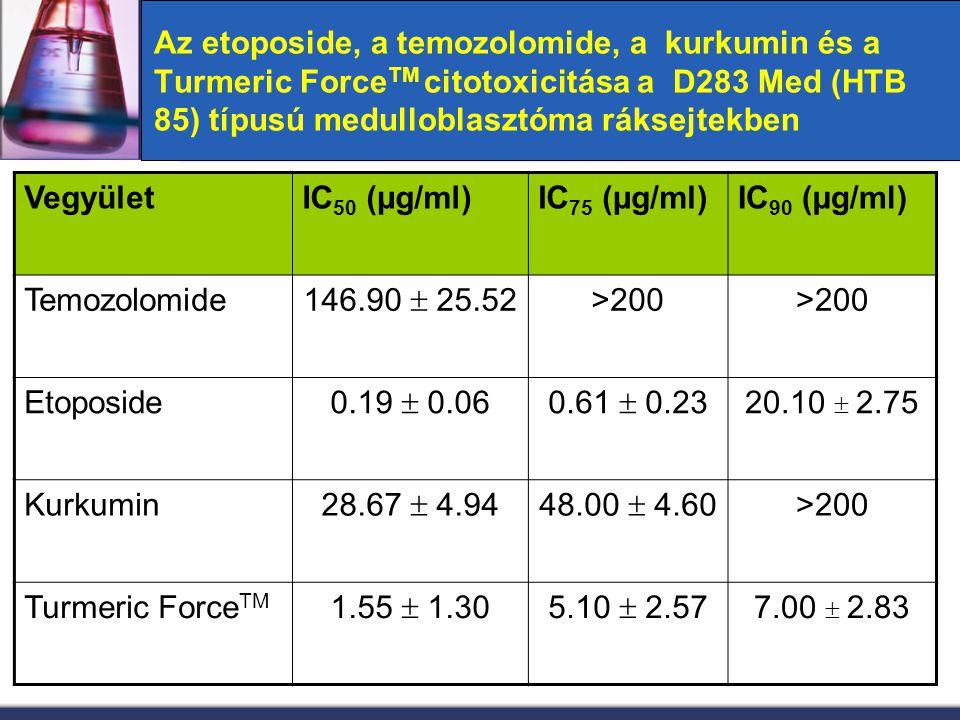 Az etoposide, a temozolomide, a kurkumin és a Turmeric ForceTM citotoxicitása a D283 Med (HTB 85) típusú medulloblasztóma ráksejtekben