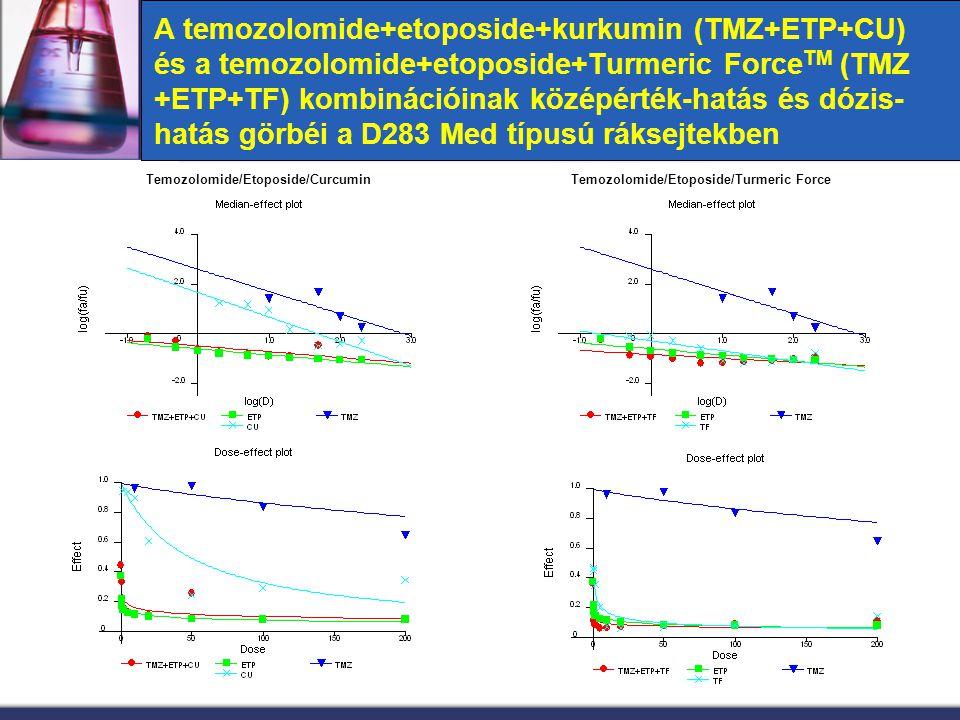 Temozolomide/Etoposide/Curcumin Temozolomide/Etoposide/Turmeric Force