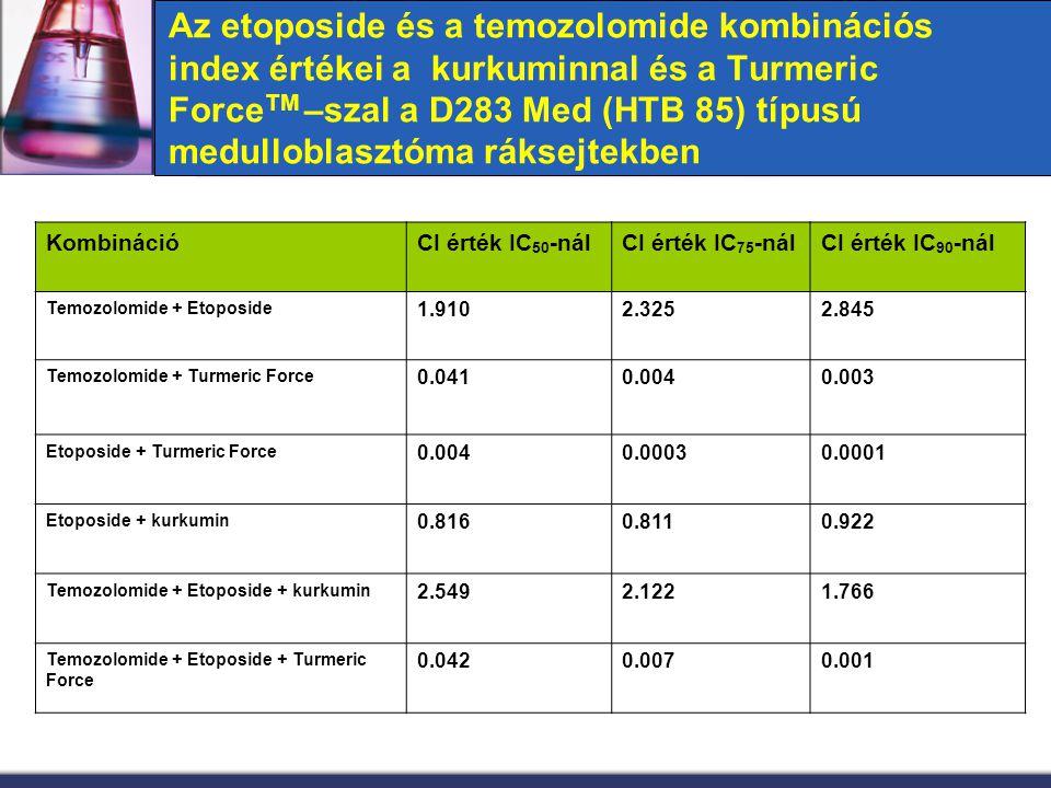 Az etoposide és a temozolomide kombinációs index értékei a kurkuminnal és a Turmeric ForceTM –szal a D283 Med (HTB 85) típusú medulloblasztóma ráksejtekben