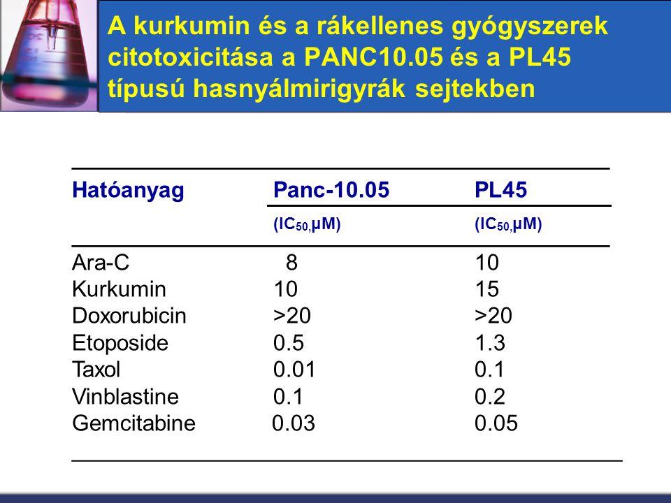 A kurkumin és a rákellenes gyógyszerek citotoxicitása a PANC10