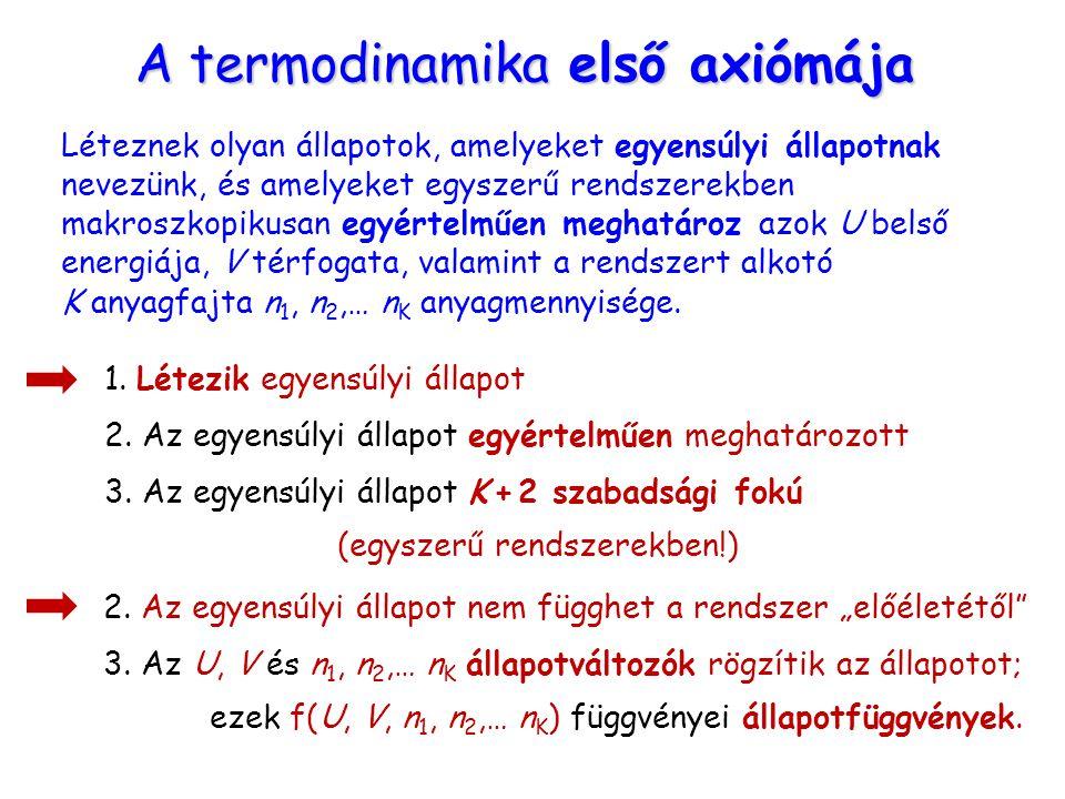 A termodinamika első axiómája
